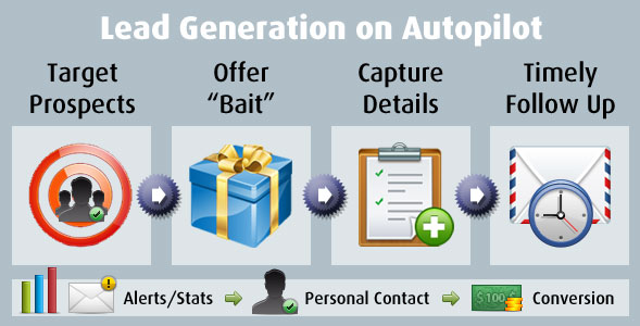 Marketing For Printers Lead Generation System